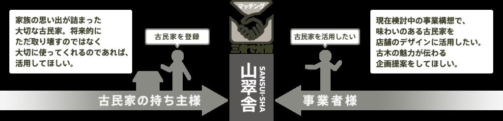 山翠舎の古民家登録制度