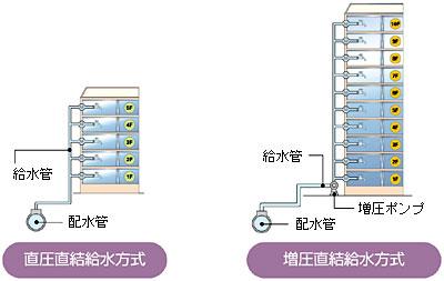 2種類の直結給水方式
