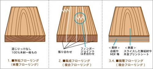 合板(複合)フローリングと無垢フローリングの断面の違い