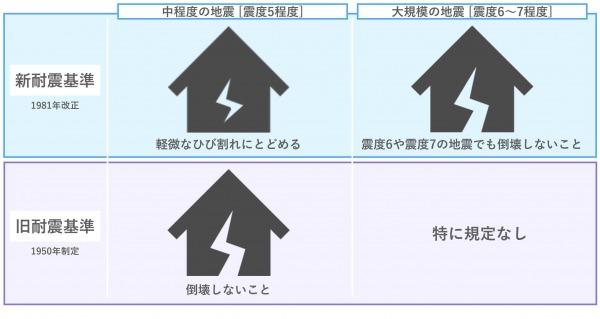 旧耐震基準と新耐震基準