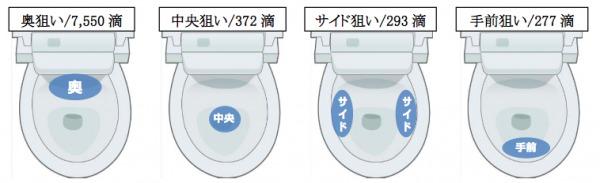 便器の中の狙い位置による尿ハネの違い