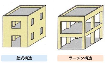 マンションの壁式構造とラーメン構造