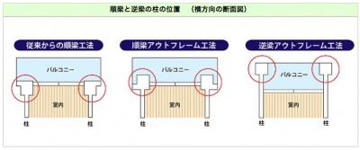 従来の工法/アウトフレーム工法/逆梁アウトフレーム