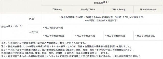 集合住宅におけるZEHの定義(住戸単位)
