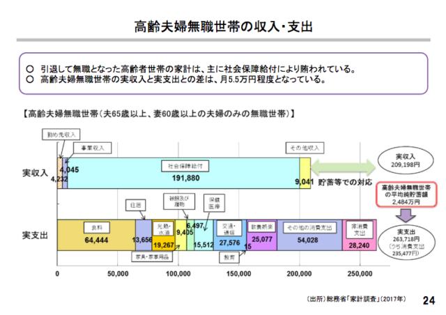 老後の実収入と実支出との差額は5.5万円