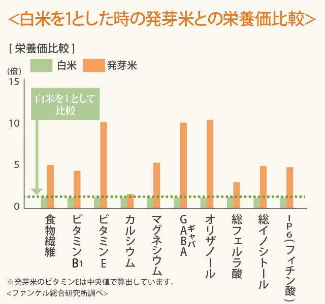 ファンケルの発芽米の栄養価
